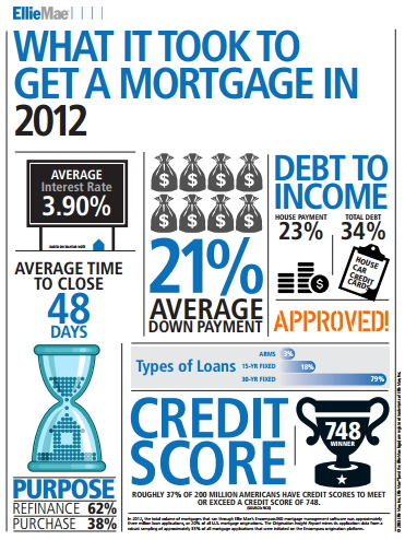 MortgageInfoGraphic_EllieMae
